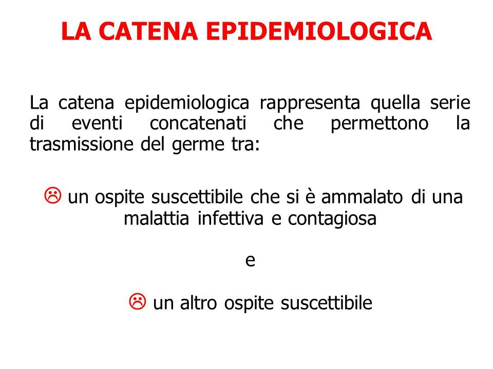 LA CATENA EPIDEMIOLOGICA