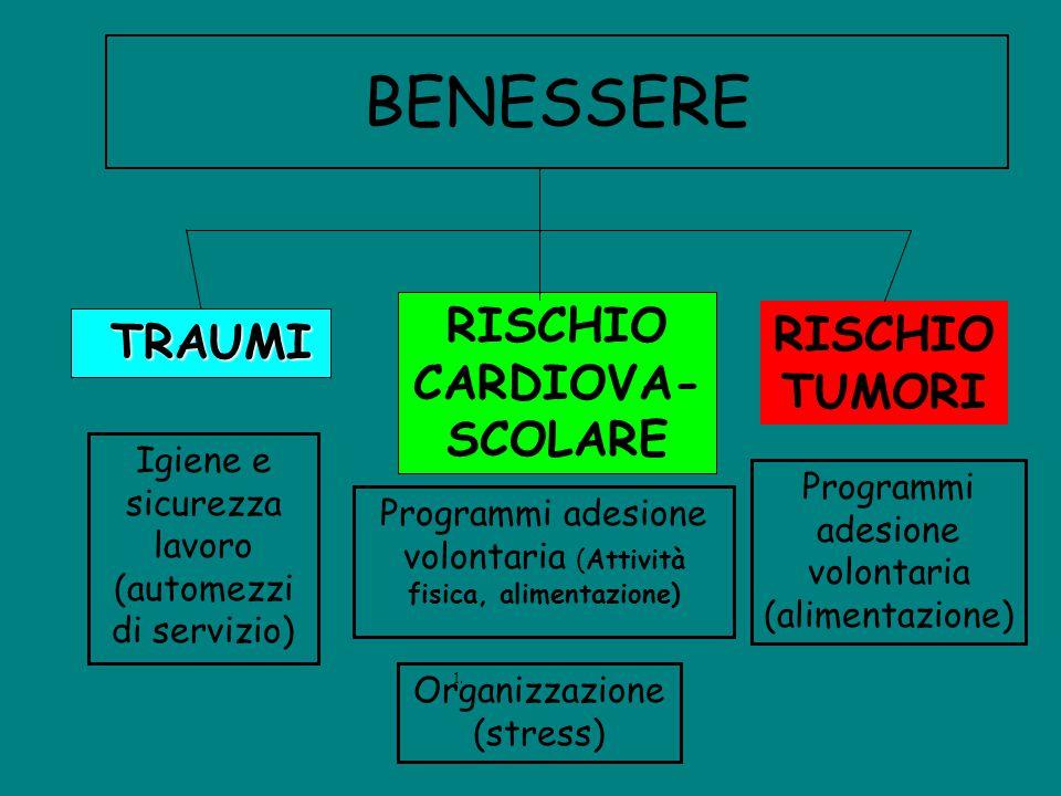 RISCHIO CARDIOVA-SCOLARE