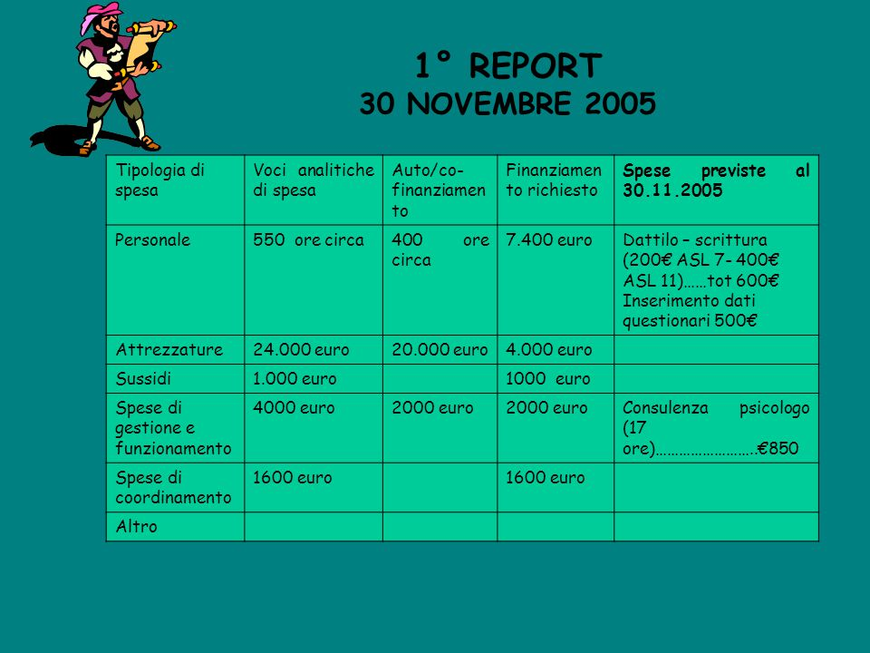 1° REPORT 30 NOVEMBRE 2005 Tipologia di spesa Voci analitiche di spesa