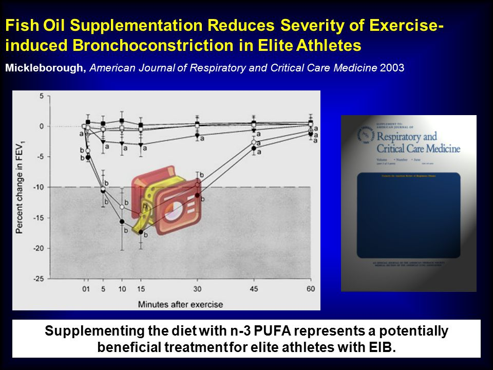 Fish Oil Supplementation Reduces Severity of Exercise-induced Bronchoconstriction in Elite Athletes