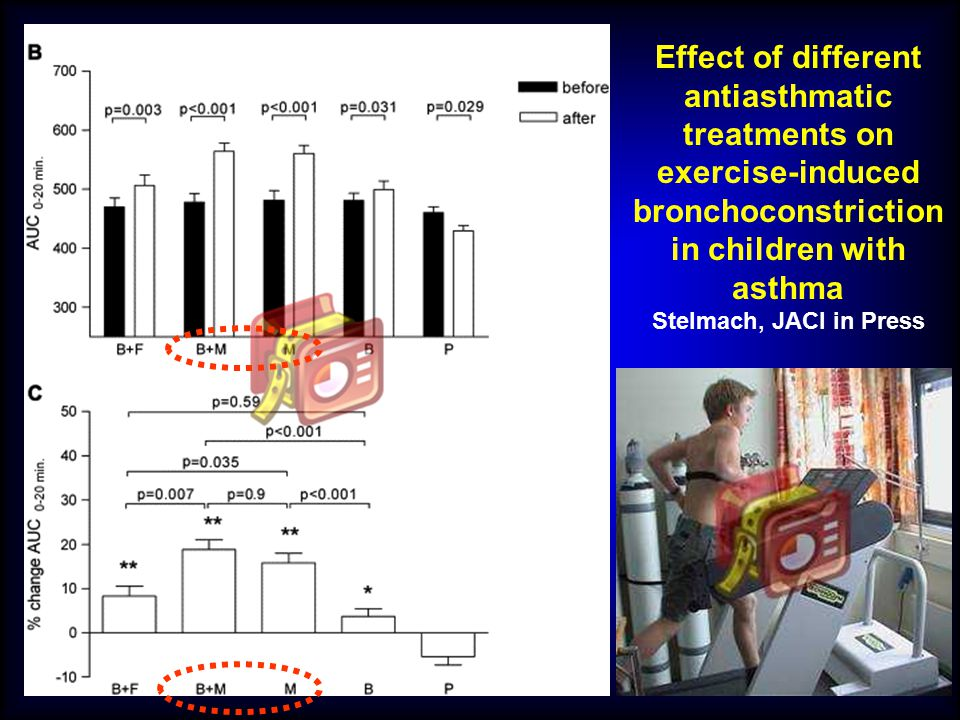 Effect of different antiasthmatic treatments on exercise-induced bronchoconstriction in children with asthma Stelmach, JACI in Press