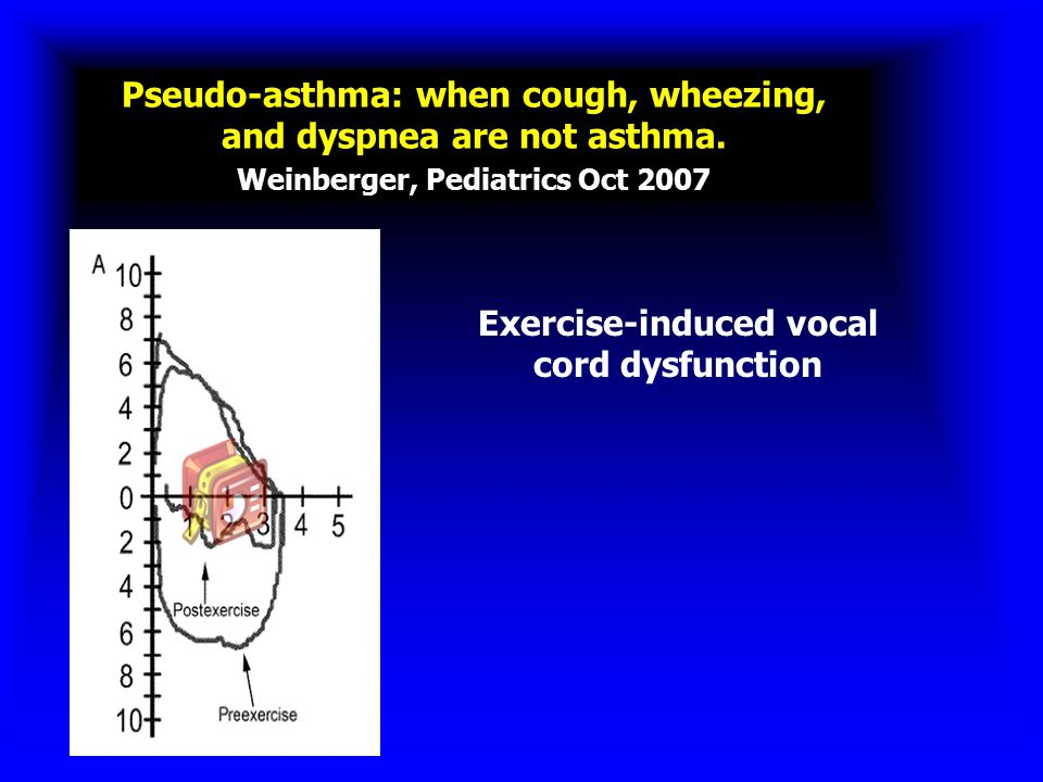Exercise-induced vocal cord dysfunction