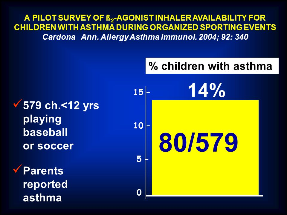 80/579 14% % children with asthma