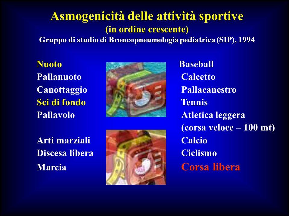 Asmogenicità delle attività sportive (in ordine crescente) Gruppo di studio di Broncopneumologia pediatrica (SIP), 1994