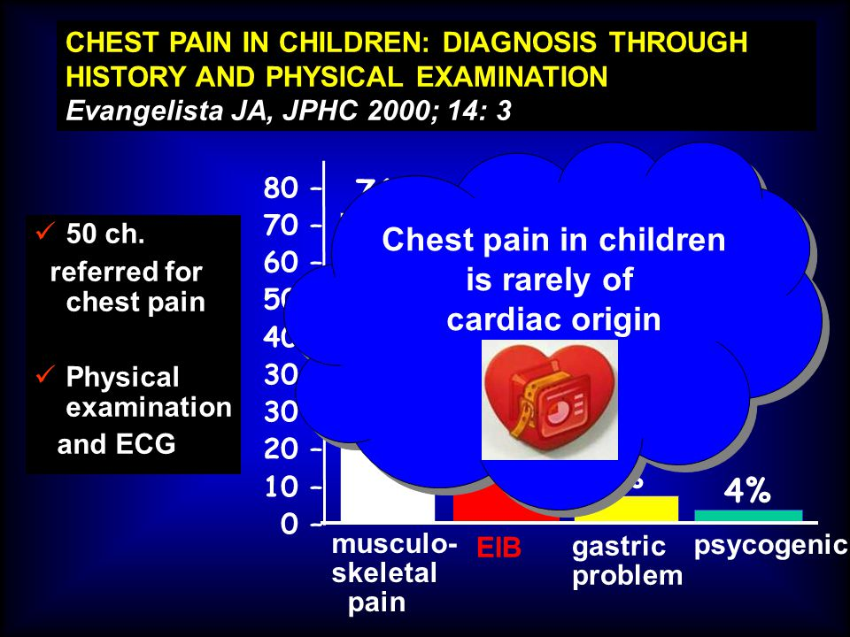 Chest pain in children is rarely of cardiac origin