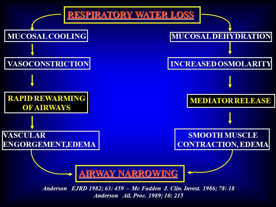 RESPIRATORY WATER LOSS