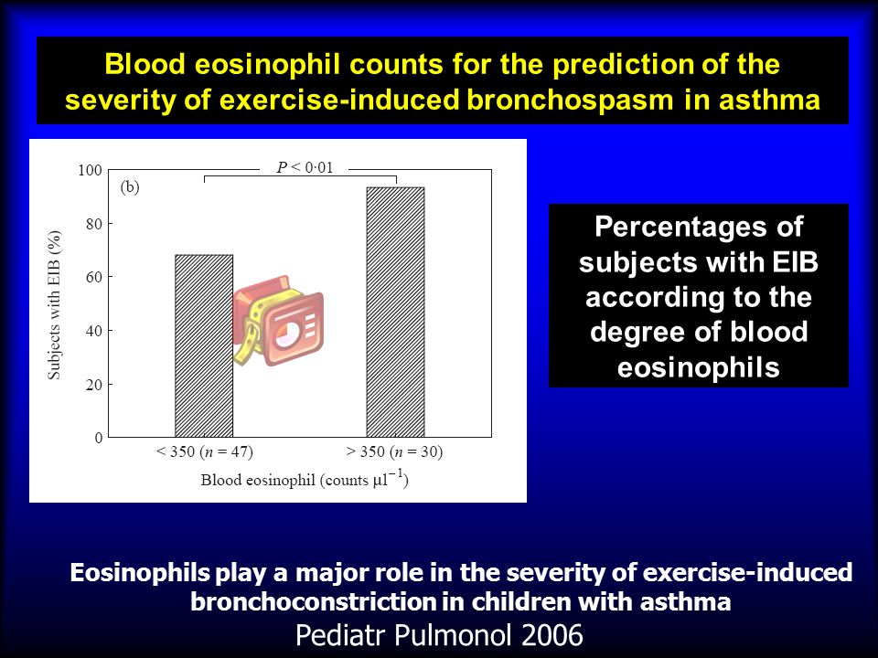 Blood eosinophil counts for the prediction of the severity of exercise-induced bronchospasm in asthma