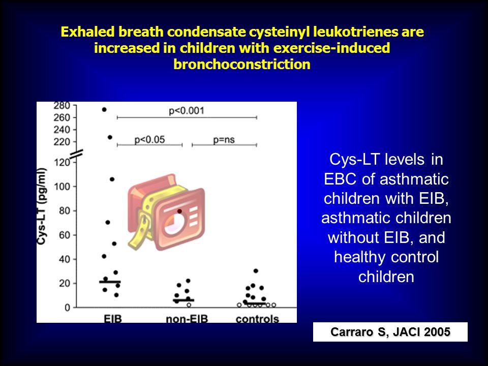 Exhaled breath condensate cysteinyl leukotrienes are increased in children with exercise-induced bronchoconstriction