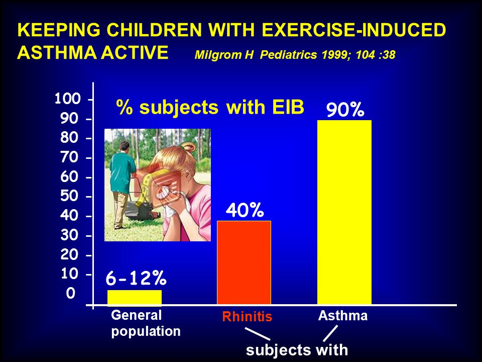 % subjects with EIB KEEPING CHILDREN WITH EXERCISE-INDUCED