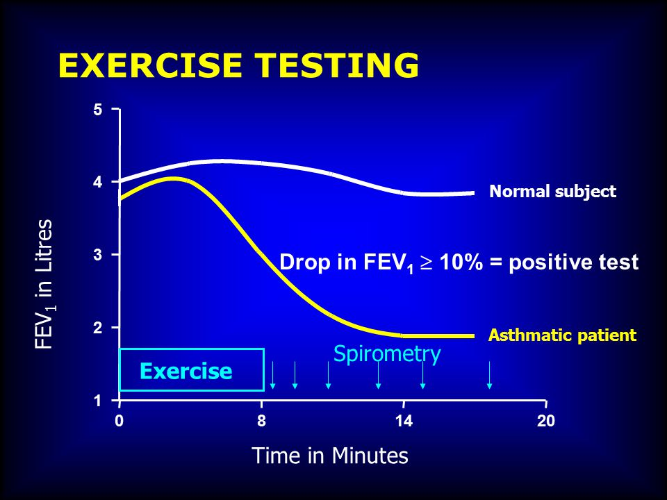 EXERCISE TESTING FEV1 in Litres Drop in FEV1  10% = positive test