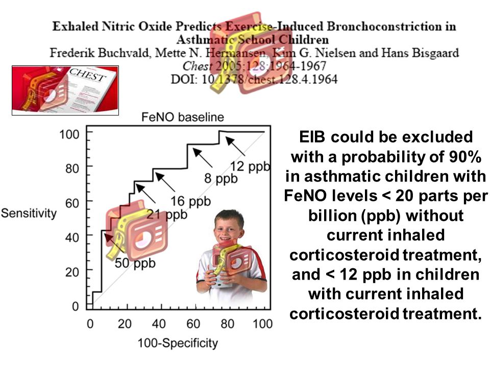 EIB could be excluded with a probability of 90% in asthmatic children with FeNO levels < 20 parts per billion (ppb) without current inhaled corticosteroid treatment, and < 12 ppb in children with current inhaled corticosteroid treatment.