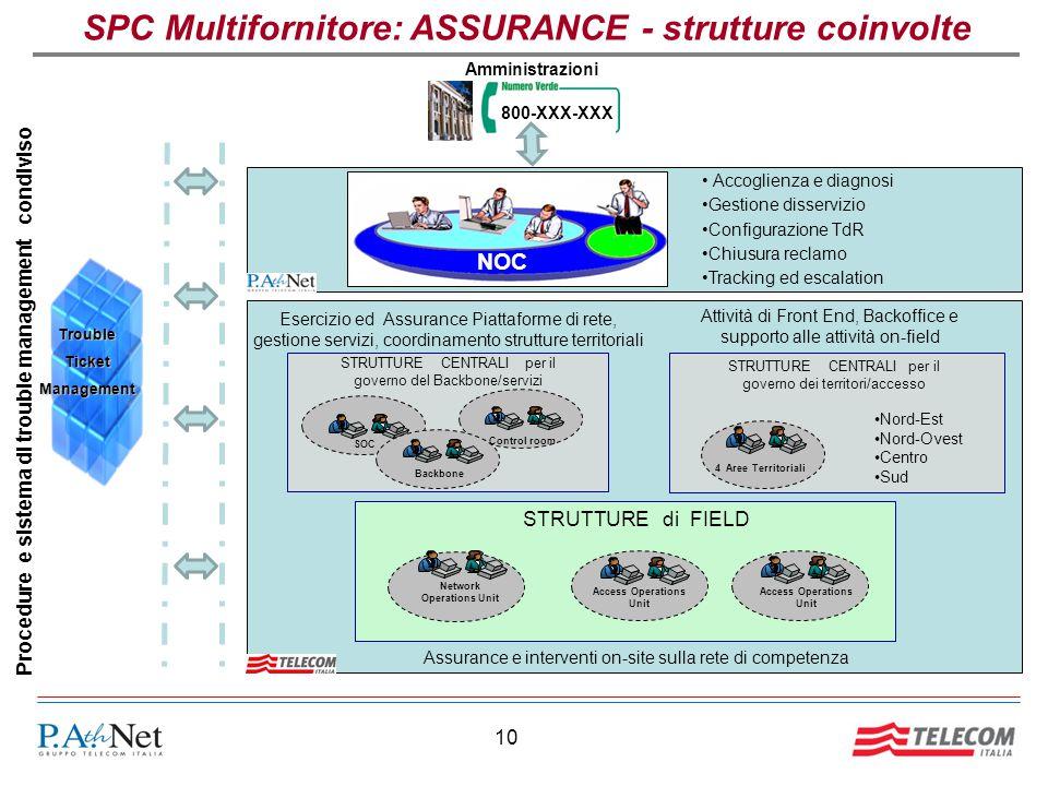 SPC Multifornitore: ASSURANCE - strutture coinvolte