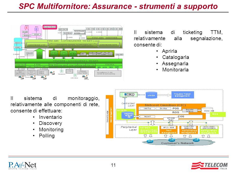 SPC Multifornitore: Assurance - strumenti a supporto