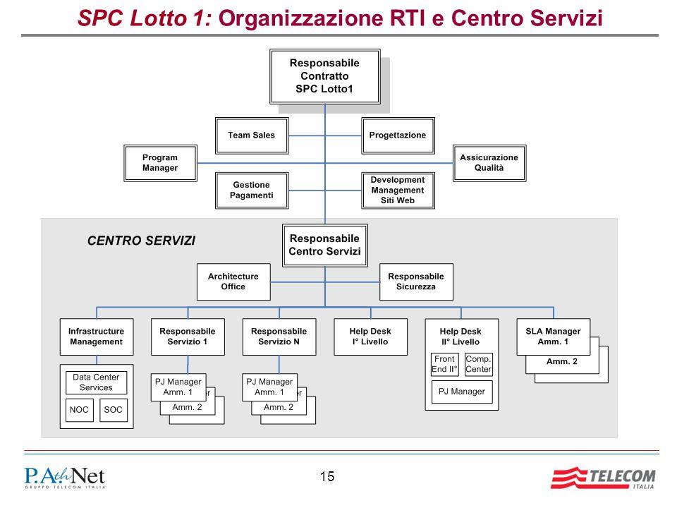 SPC Lotto 1: Organizzazione RTI e Centro Servizi