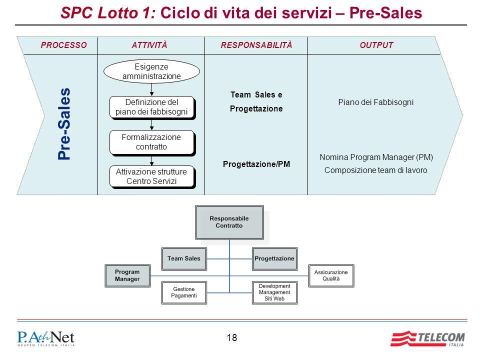 SPC Lotto 1: Ciclo di vita dei servizi – Pre-Sales