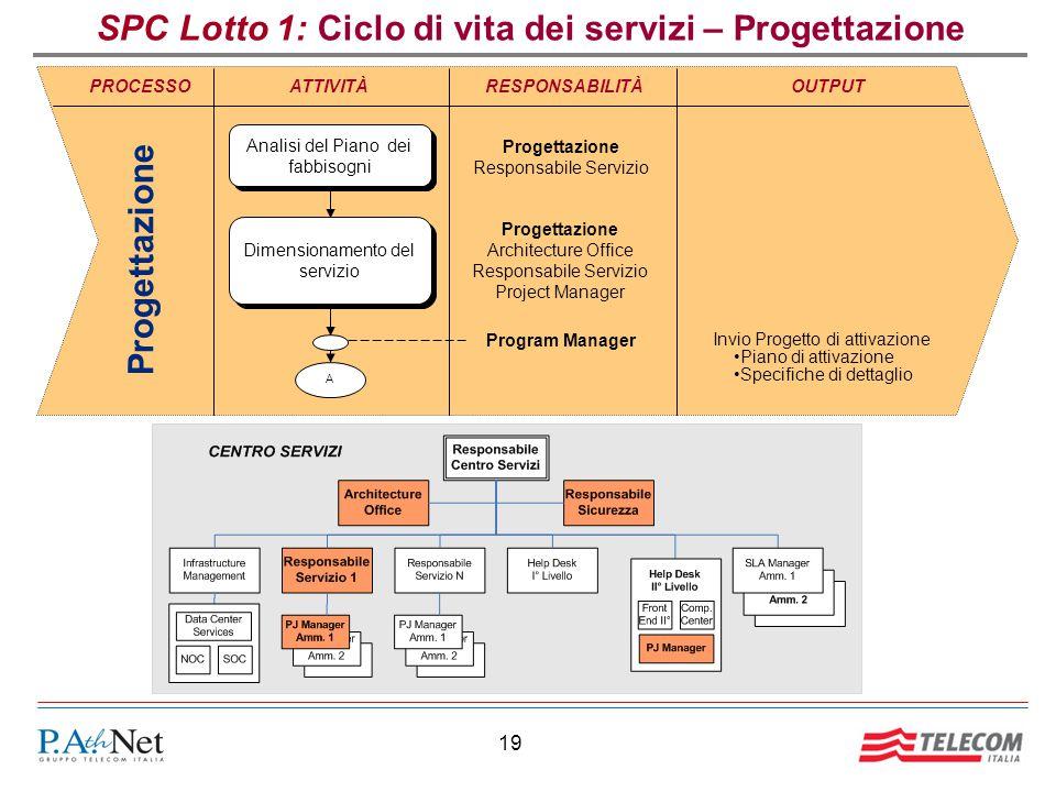 SPC Lotto 1: Ciclo di vita dei servizi – Progettazione