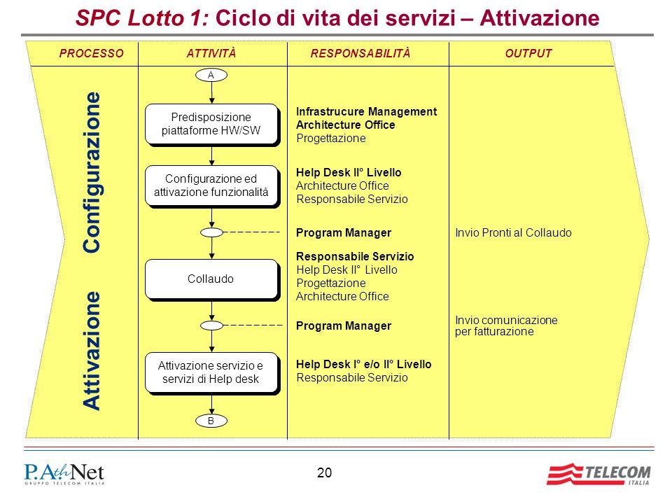 SPC Lotto 1: Ciclo di vita dei servizi – Attivazione