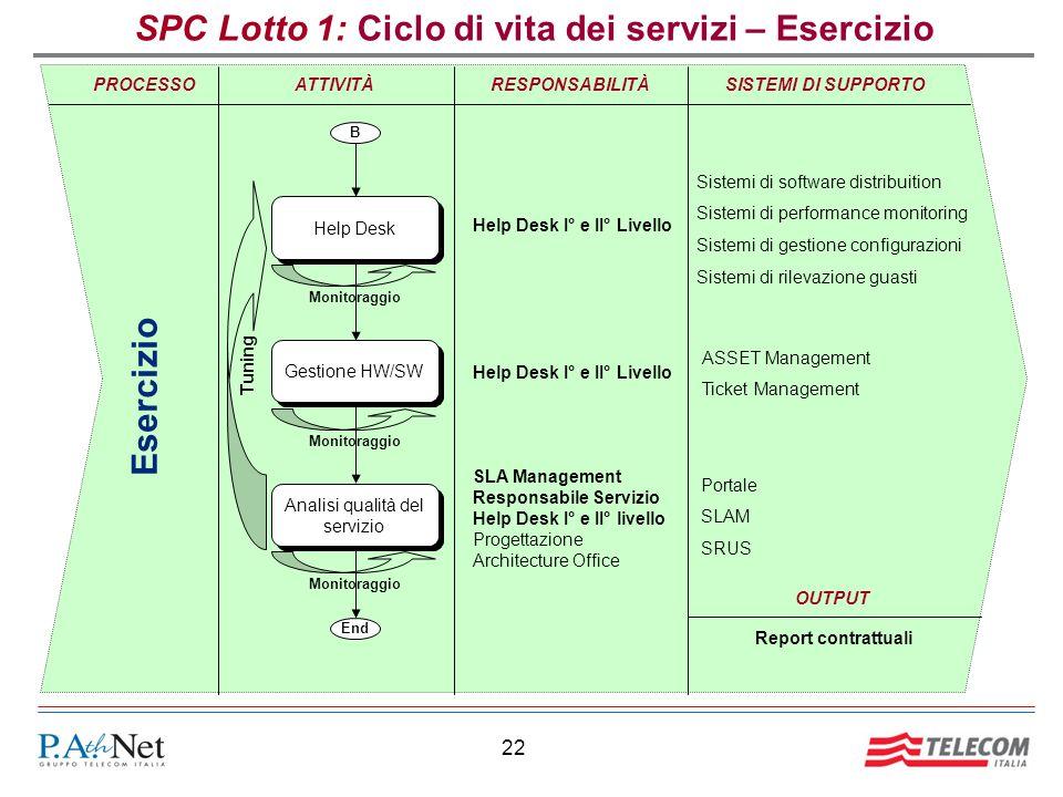SPC Lotto 1: Ciclo di vita dei servizi – Esercizio