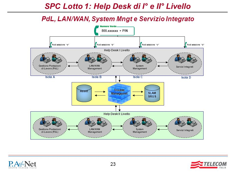 SPC Lotto 1: Help Desk di I° e II° Livello