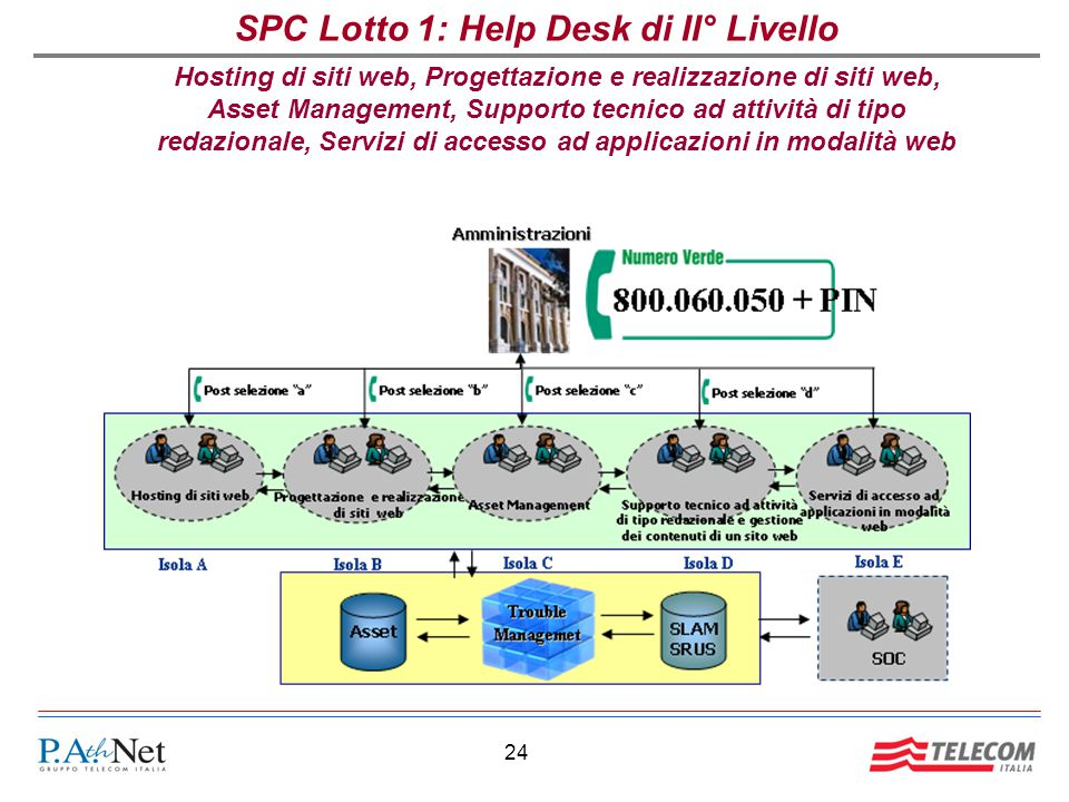 SPC Lotto 1: Help Desk di II° Livello