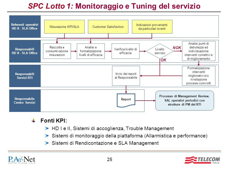 SPC Lotto 1: Monitoraggio e Tuning del servizio