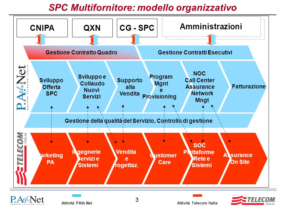 SPC Multifornitore: modello organizzativo