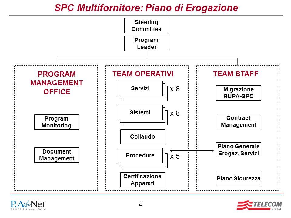 SPC Multifornitore: Piano di Erogazione