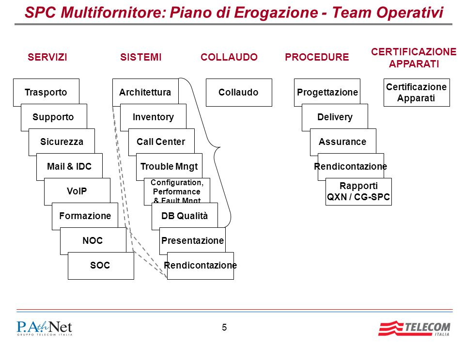 SPC Multifornitore: Piano di Erogazione - Team Operativi