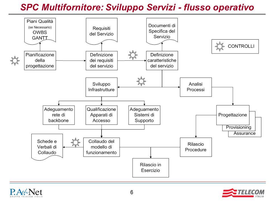 SPC Multifornitore: Sviluppo Servizi - flusso operativo