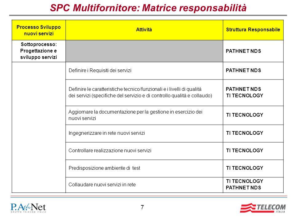 SPC Multifornitore: Matrice responsabilità