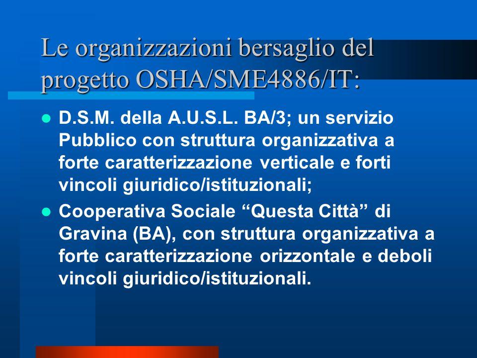 Le organizzazioni bersaglio del progetto OSHA/SME4886/IT:
