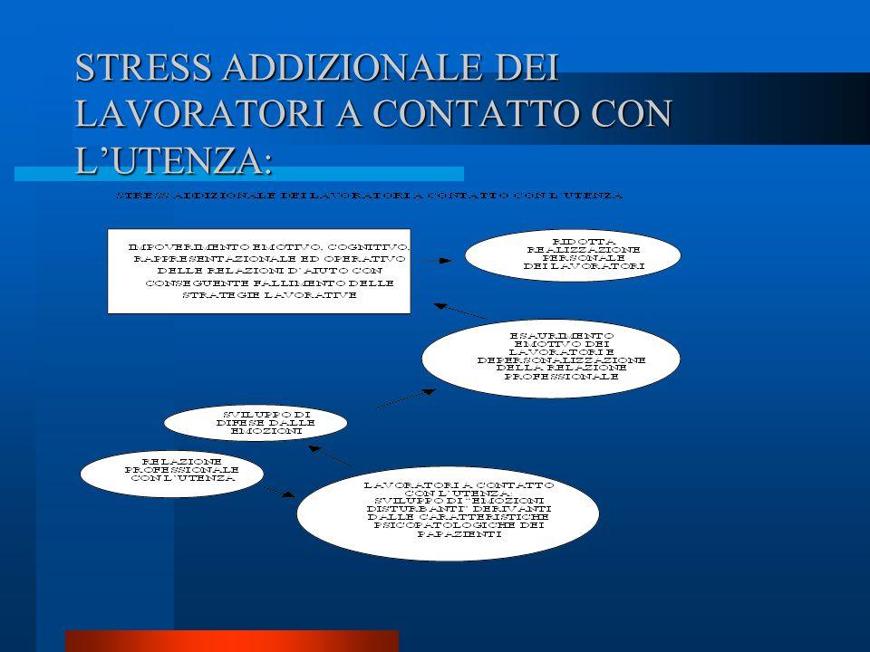 STRESS ADDIZIONALE DEI LAVORATORI A CONTATTO CON L'UTENZA:
