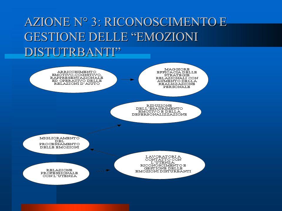 AZIONE N° 3: RICONOSCIMENTO E GESTIONE DELLE EMOZIONI DISTUTRBANTI