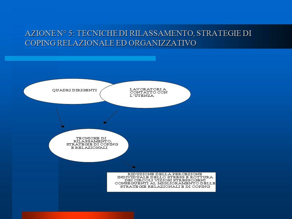 AZIONE N° 5: TECNICHE DI RILASSAMENTO, STRATEGIE DI COPING RELAZIONALE ED ORGANIZZATIVO