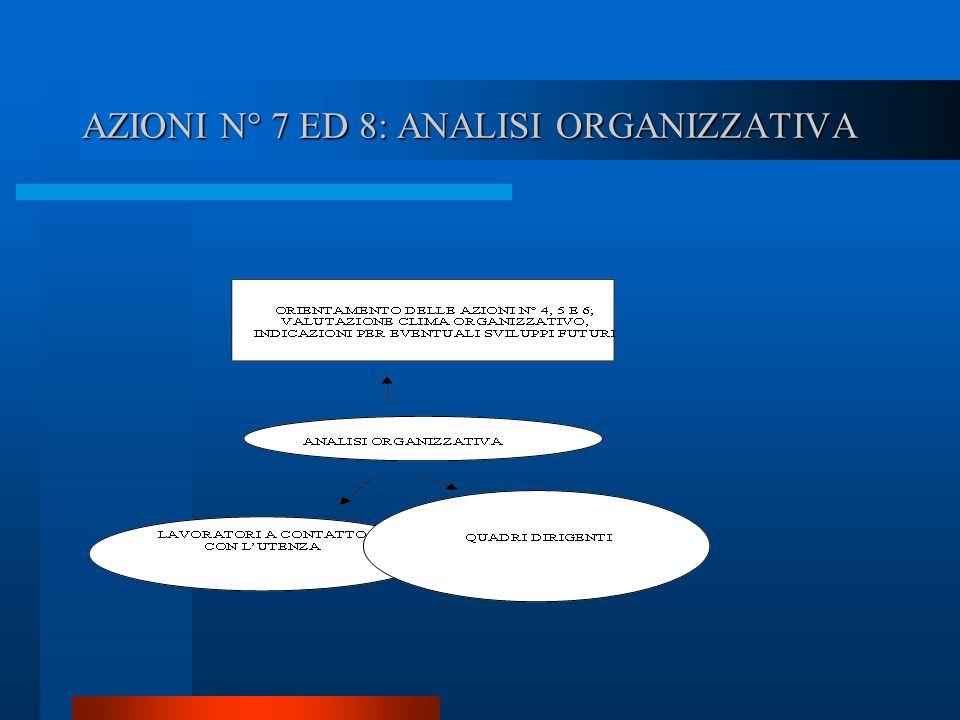 AZIONI N° 7 ED 8: ANALISI ORGANIZZATIVA