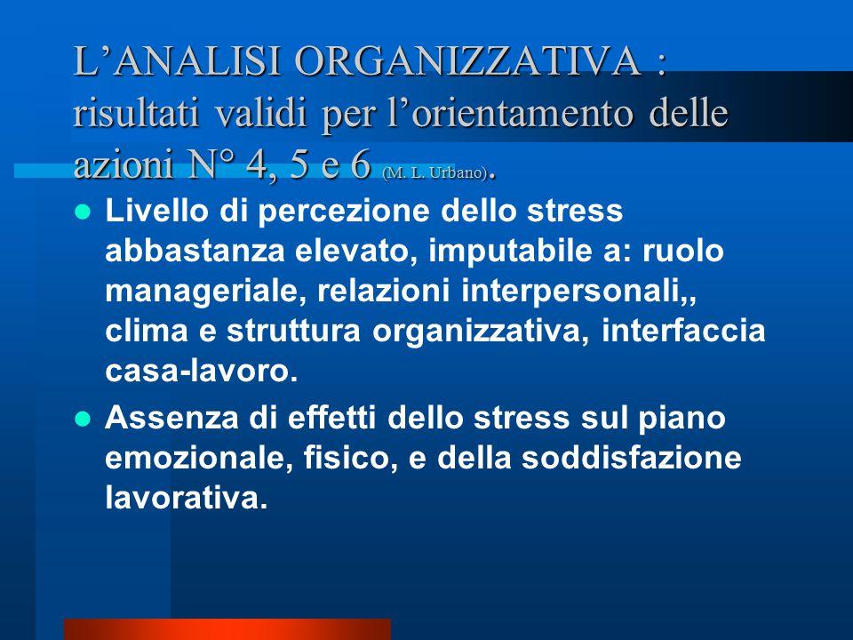 L'ANALISI ORGANIZZATIVA : risultati validi per l'orientamento delle azioni N° 4, 5 e 6 (M. L. Urbano).