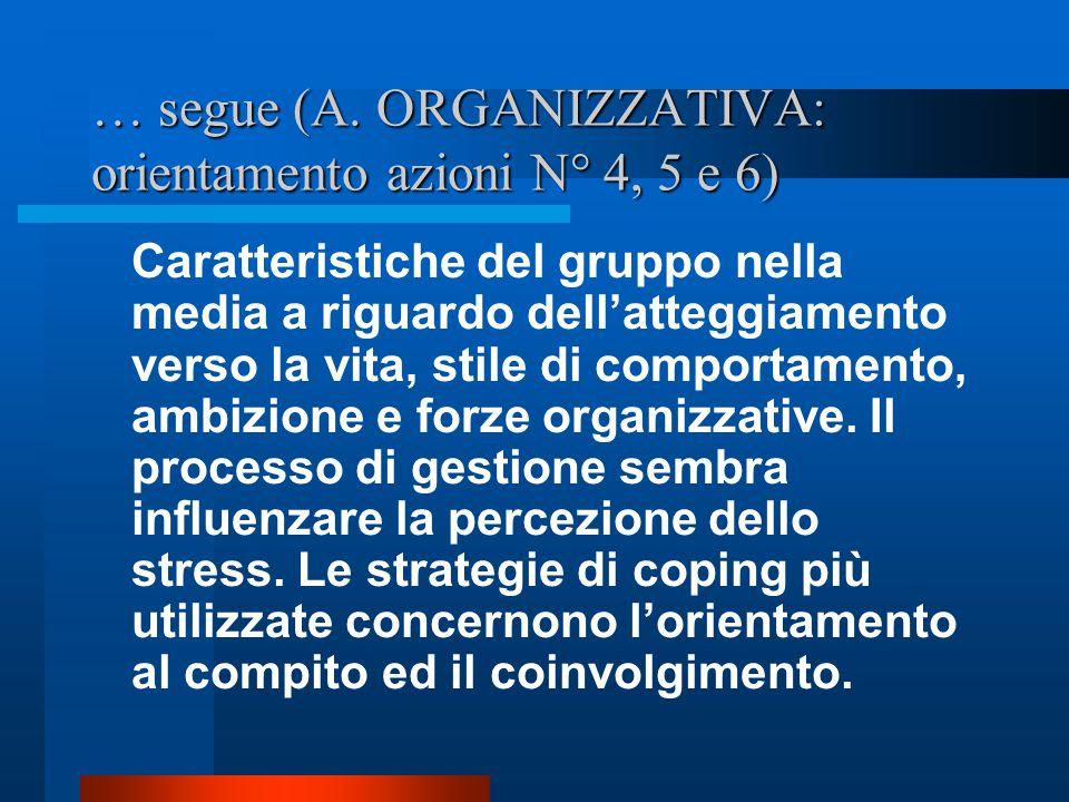… segue (A. ORGANIZZATIVA: orientamento azioni N° 4, 5 e 6)