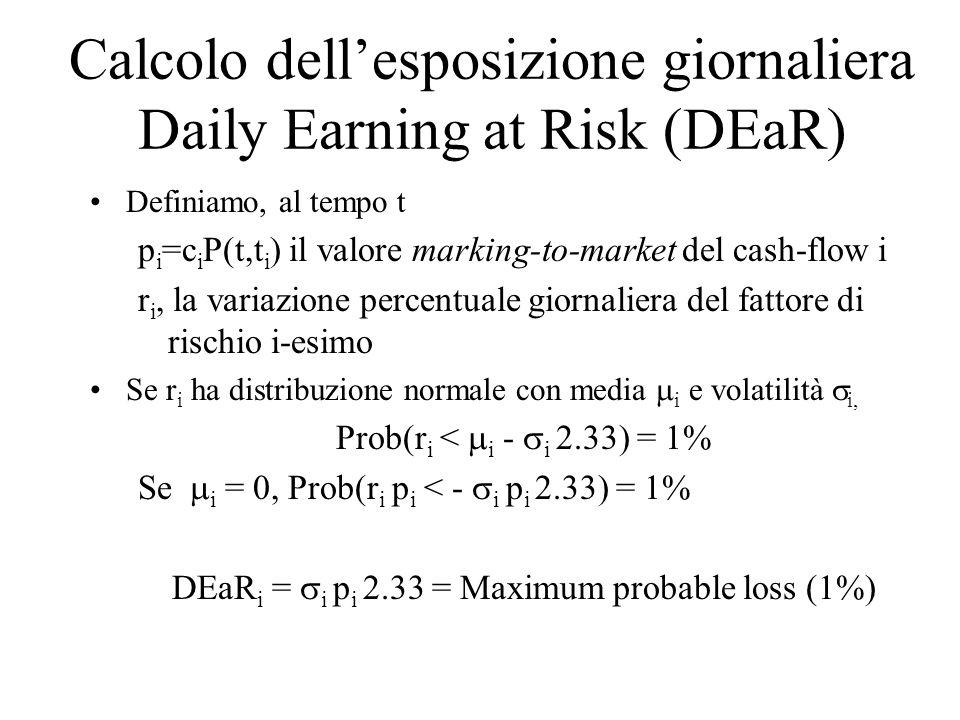 Calcolo dell'esposizione giornaliera Daily Earning at Risk (DEaR)