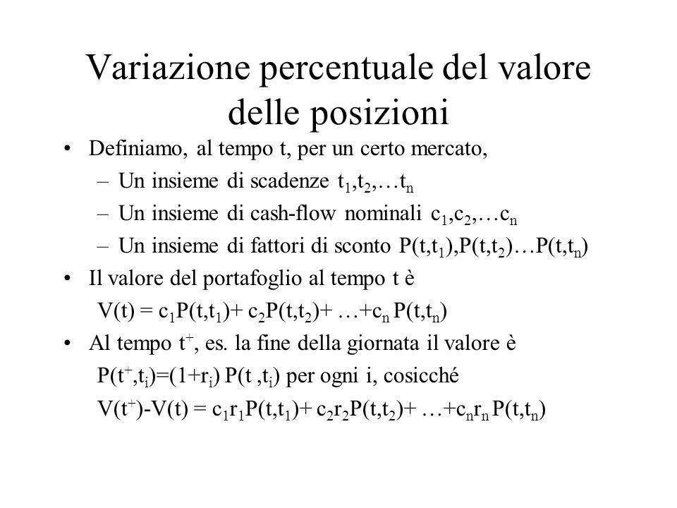 Variazione percentuale del valore delle posizioni