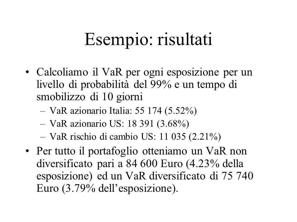 Esempio: risultati Calcoliamo il VaR per ogni esposizione per un livello di probabilità del 99% e un tempo di smobilizzo di 10 giorni.