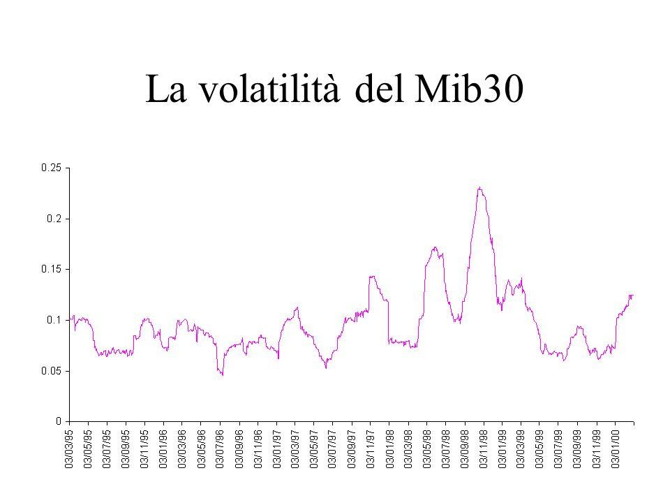 La volatilità del Mib30