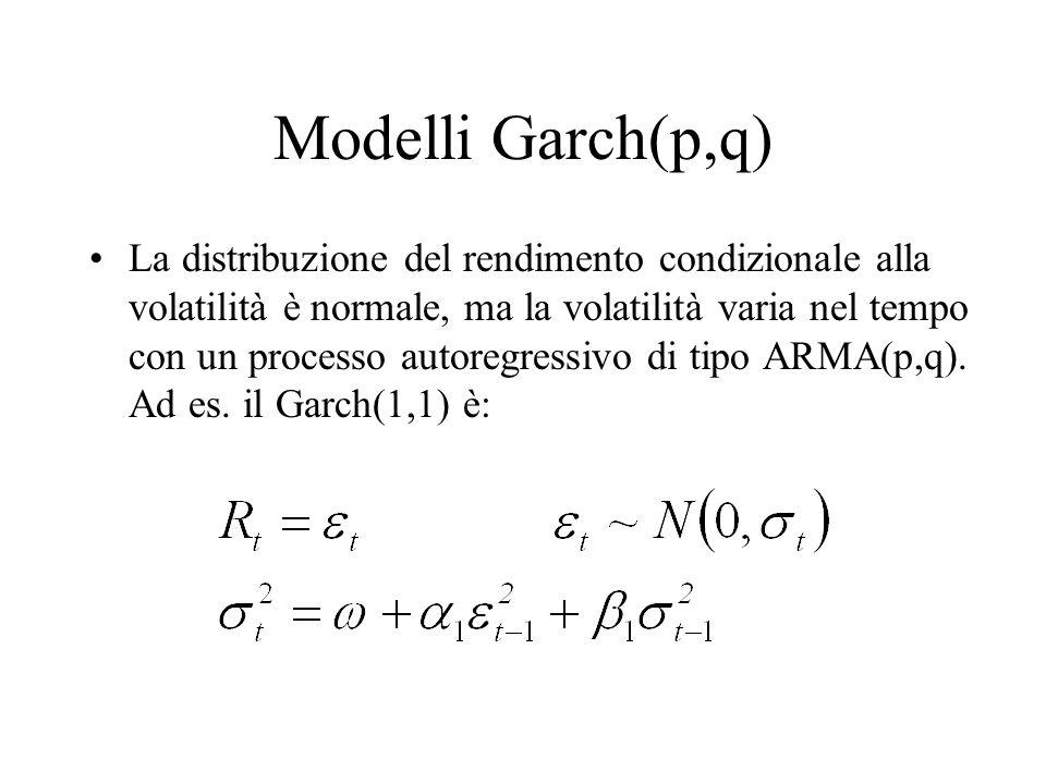 Modelli Garch(p,q)