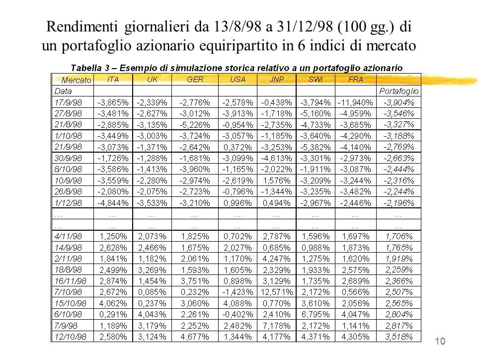 Rendimenti giornalieri da 13/8/98 a 31/12/98 (100 gg