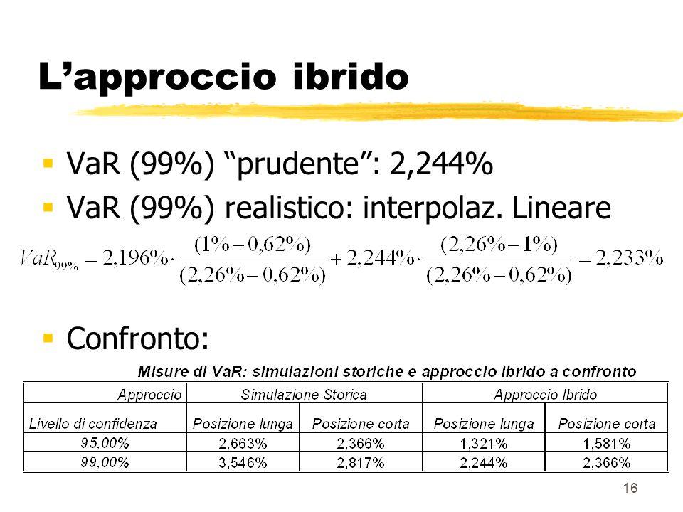 L'approccio ibrido VaR (99%) prudente : 2,244%