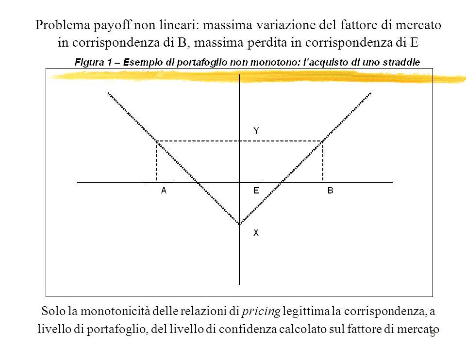 Problema payoff non lineari: massima variazione del fattore di mercato in corrispondenza di B, massima perdita in corrispondenza di E