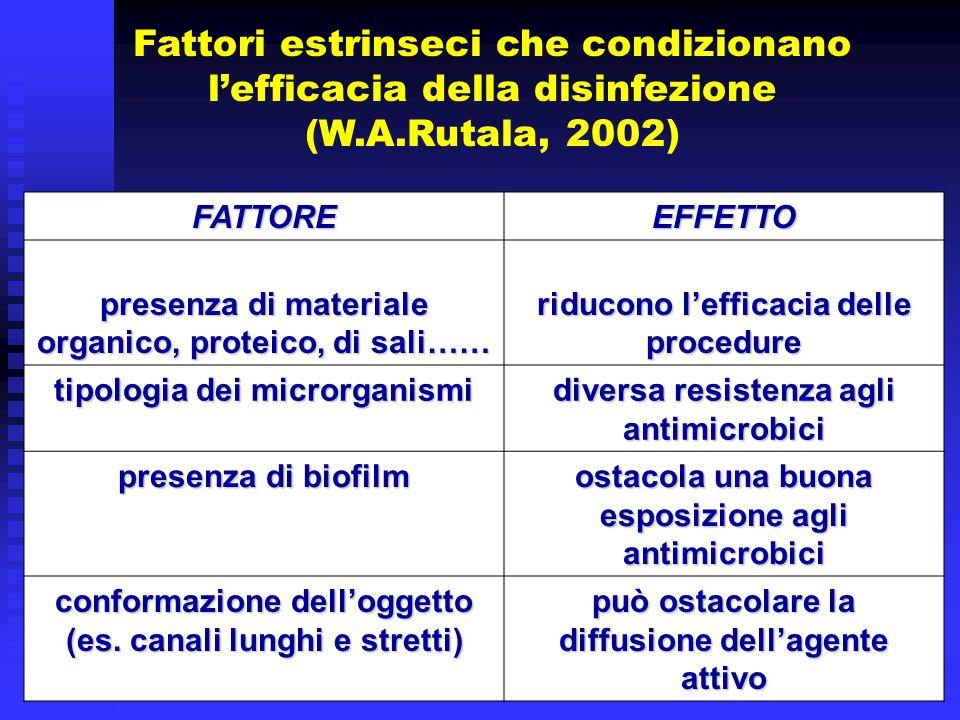 Fattori estrinseci che condizionano l'efficacia della disinfezione