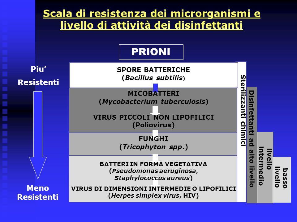 Scala di resistenza dei microrganismi e livello di attività dei disinfettanti
