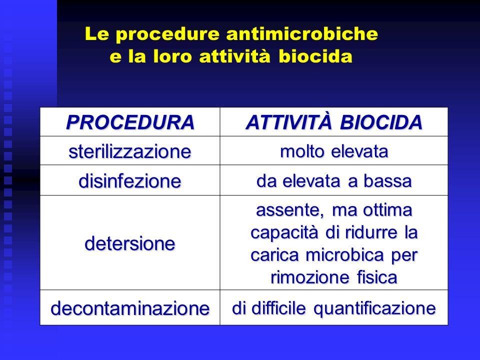 PROCEDURA ATTIVITÀ BIOCIDA