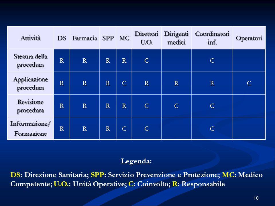 Attività DS. Farmacia. SPP. MC. Direttori U.O. Dirigenti medici. Coordinatori inf. Operatori.