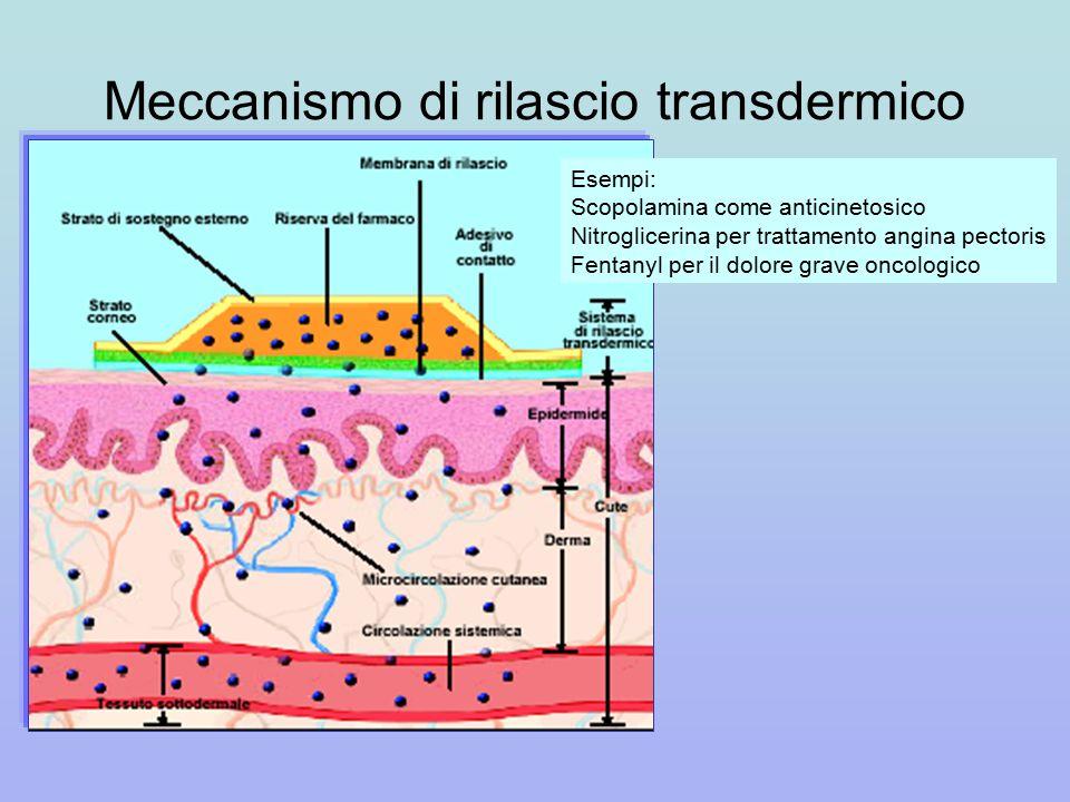 Meccanismo di rilascio transdermico